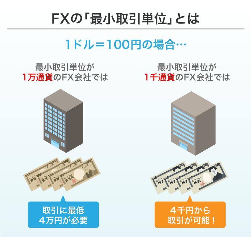 FXの最小取引単位とは