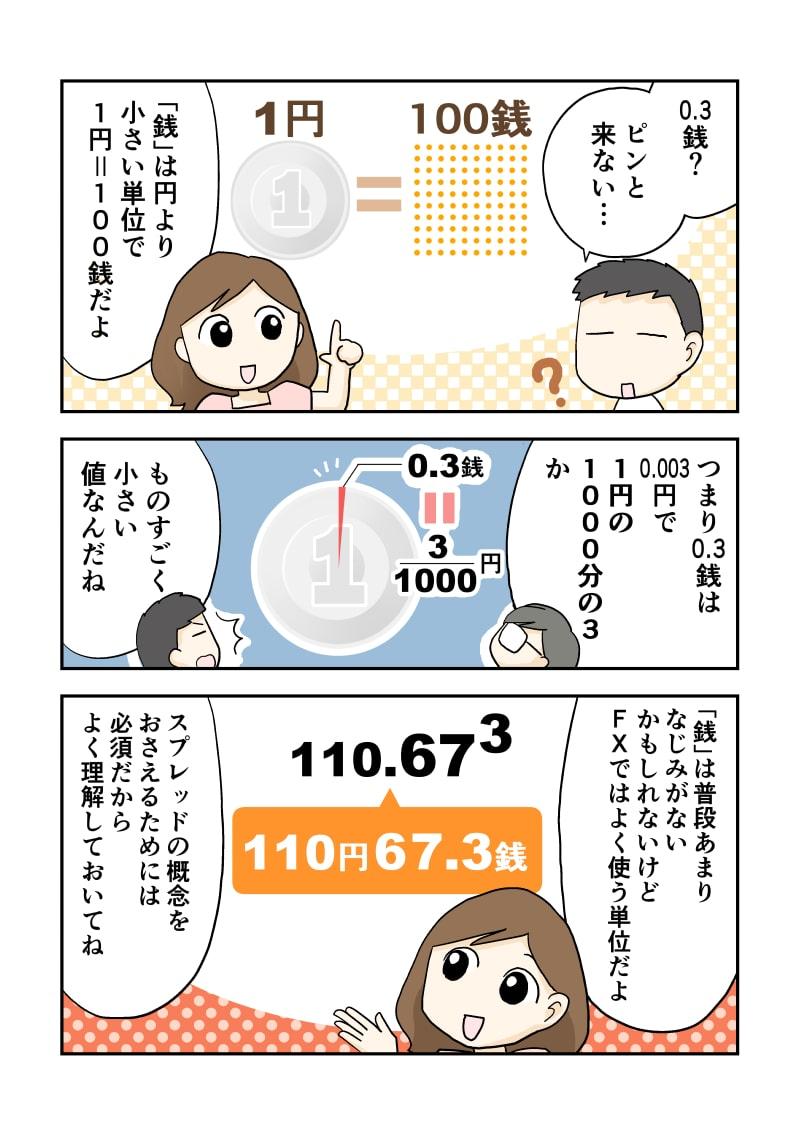 0.3銭?ピンと来ない… 「銭」は円より小さい単位で1円=100銭だよ つまり0.3銭は0.003円で1円の1000分の3か ものすごく小さい値なんだね 「銭」は普段あまりなじみがないかもしれないけどFXではよく使う単位だよ スプレッドの概念をおさえるためには必須だからよく理解しておいてね