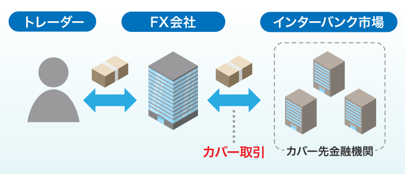 FXのカバー取引の図
