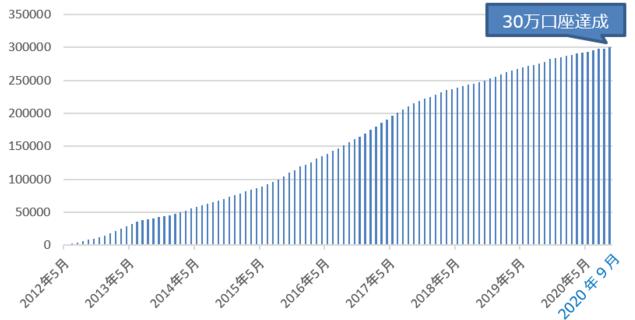 SBIFXトレードの口座数の推移