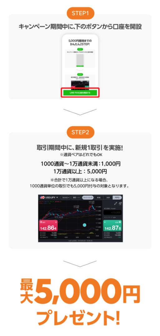 LINE FX口座開設と取引1回で5,000円プレゼントキャンペーンの流れ