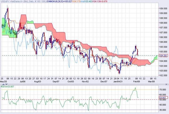 ドル円日足・一目均衡表とRSI