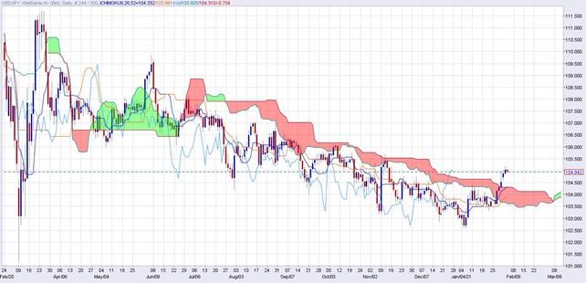 ドル円日足・一目均衡表
