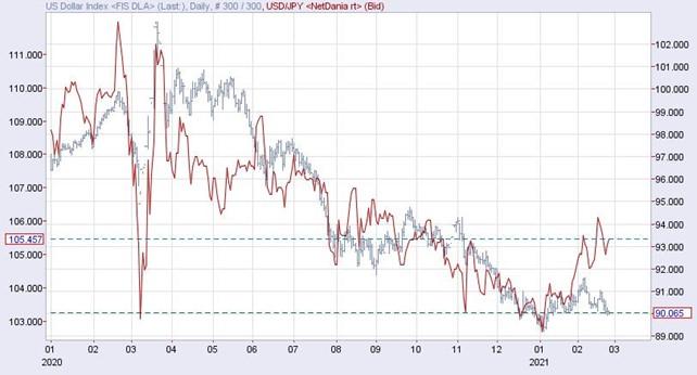 ドルインデックス(右目盛り)とドル円(赤線・左目盛)