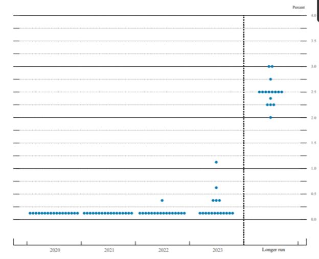 前回12月のドットプロットチャート