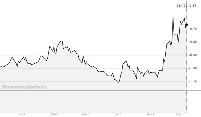 米インフレ連動債利回り(10年)