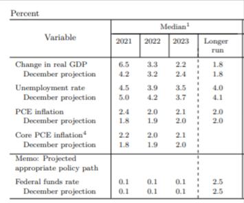 メンバーの経済予測(中心値)