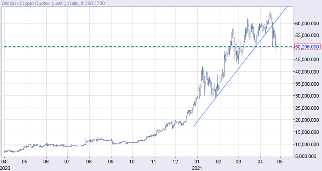 ビットコインは上昇トレンドラインが崩壊