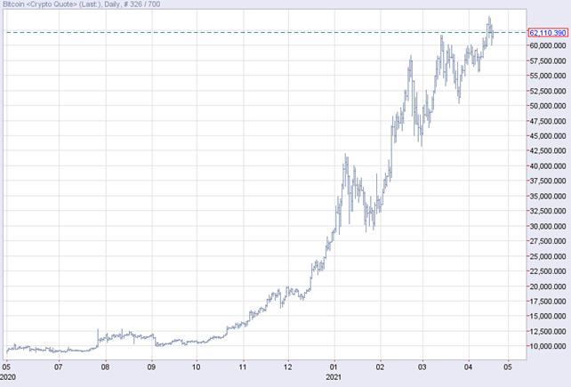 ビットコインは年初から2倍以上に値上がり