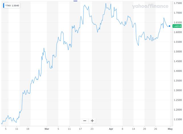 米国10年債利回りも持ち直し傾向