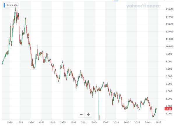 米国10年債利回り(月足)