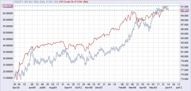 カナダ円と原油先物・日足