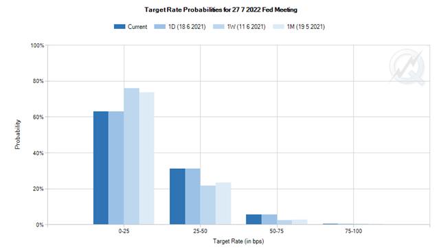 FF金利先物が織り込む利上げ確率の推移