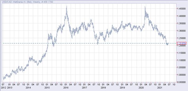 ドルカナダ長期 長期的ダブルトップ&ネックライン