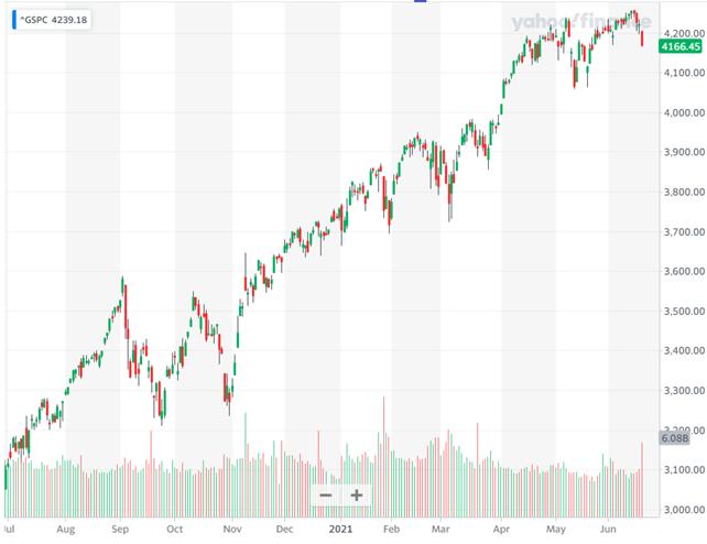 S&P500 過去1年